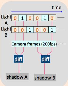 Time-Synchronous illumination